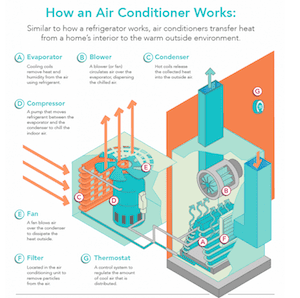 How An Air Conditioner Works A Basic Tutorial